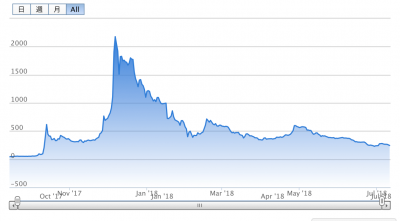 モナコイン 価格推移