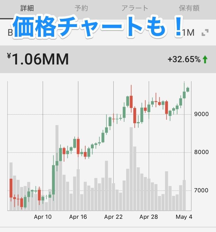 価格チャート ビットコイン価格 価格 変動 ツール
